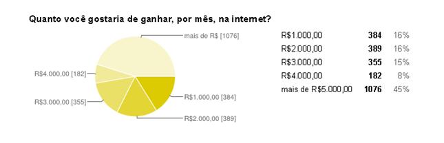 pesquisa ganhar dinheiro na internet