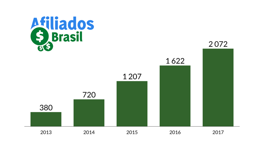 afiliados brasil 2017 numero de participantes